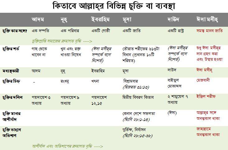 chukti-chart